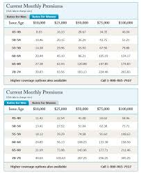 Aarp Insurance Quotes Enchanting AARP Burial Insurance Review For 48 Policy Details Prices