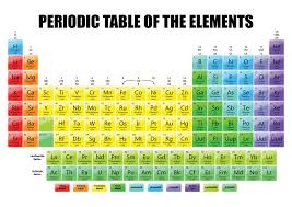PERIODIC TABLE OF THE ELEMENTS SCIENCE CHEMISTRY SCHOOL POSTER ...