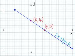 how to graph linear equations using the intercepts method