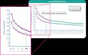 Cerenia Dosing Chart Cats Dexdomitor 0 1 Dog Sedative Cat Sedative Analgesic