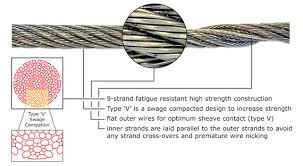 3 16 Wire Rope Strength Chart Python High Performance Wire Rope