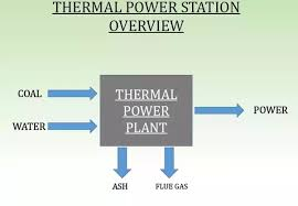 what is the block diagram of a thermal power station? quora power plant single line diagram this one is the most basic thermal power station block diagram herein coal and water are the input to the block, the output is power from the generator and