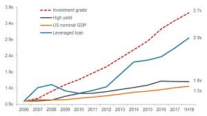 Cracks In The Credit Cycle Janus Henderson Investors
