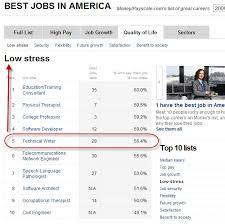 technical writer ranks in least stressful jobs also cnn money  technical writers are among the least stressed out apparently