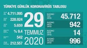 Son dakika... 29 Temmuz Türkiye'nin korona virüs tablosu! Bakan Koca  açıkladı - Haberler Milliyet