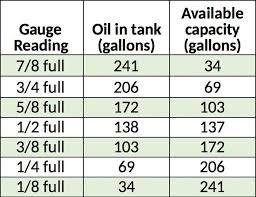 Faq Long Valley Oil