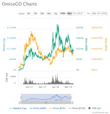 Omisego Why Omg Is The Only Coin Vitalik Buterin Has