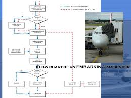Airport Passenger Flow Chart Lecture 4 Landside By Zuliana Ismail Ppt Video Online