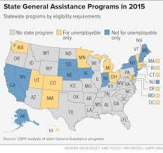 State General Assistance Programs Are Weakening Despite