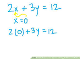 image titled graph linear equations using the intercepts method step 2