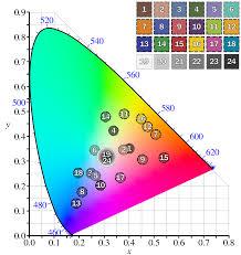 Gretagmacbeth Colorchecker Chart Colorchecker Wikipedia