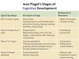 A Report On The Stages Of Intellectual Development In