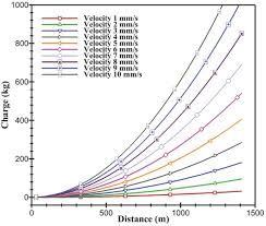 Experimental And Statistical Analysis Of Blast Induced
