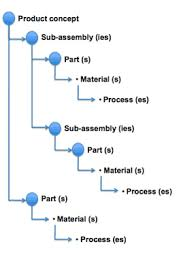 Building A System Bill Of Materials (Sbom) | Sustainable Minds