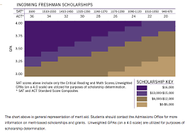 Scholarships Based On Sat Scores What Scholarships Can You Qualify For Based Entirely On Your