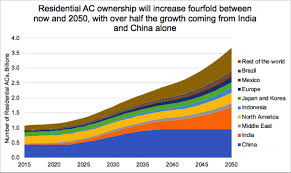 Ac Chart Cooling Is Warming The Planet But Market Failures Are