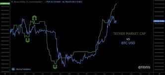 Tether Supply Vs Btc Price Chart Overlay Btc