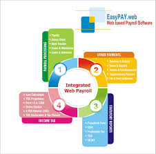 Web Based Payroll Management Software Payroll Software As A