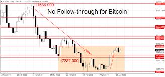 Bitcoin Candlestick Api Litecoin To Btc Price