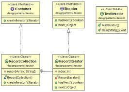 Pattern Java Inspiration Java Design Pattern Iterator