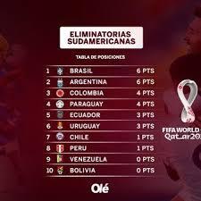 Tabla de posiciones de la eliminatoria suramericana al mundial de fútbol rusia 2018. Asi Estan Las Posiciones De Las Eliminatorias