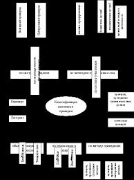Дипломная работа Рисунок 3 Классификация налоговых проверок