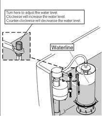 Adjust The Amount Of Water In A Toilet Tank Kohler