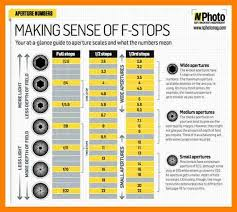 Aperture Shutter Speed Chart Iso Anta Co Equipped F Stop