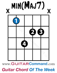Major 7 Chords Guitar Chart Minor Major Seventh Chord Guitar Diagram Play Min Maj7 In