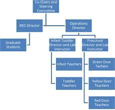 Organizational Structure Child Development Lab Human