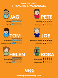 mini infographic know your strengths weaknesses xpand marketing