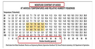 Household Humidity Chart Understanding Relative Humidity Gaylord Flooring