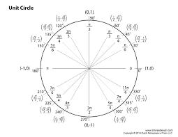 Image Result For Unit Circle Chart Circle Diagram Unit