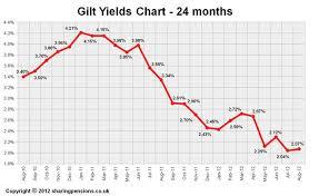 Long Gilt Chart 15 Years Gilt Yields Chart August 2012