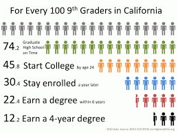 Things To Do After High School 9 8 After High School What Californias System Provides Ed100