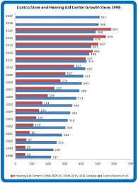 annual growth of us costco warehouses blue and costco hearing aid centers in us and canada data from costco warehouse annual reports