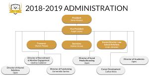 Organizational Chart Cal State La