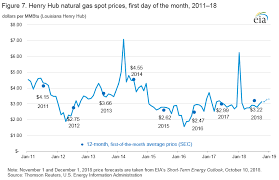 U.S. Crude Oil, Natural Gas, and Natural Gas Proved Reserves, Year ...