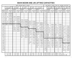 150 Ton Mobile Crane Load Chart Bedowntowndaytona Com