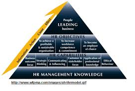 What Is The Hrm Certification Human Resources Management