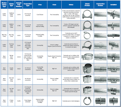 Muffler Clamp Size Chart Using The Right Muffler Clamps Walker Exhaust Systems