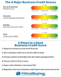 Experian Credit Chart Business Credit Scores Credit Rating Scales