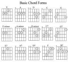 11,000+ lessons, 1000+ song tutorials. Music Instrument Guitar Chords Songs For Beginners