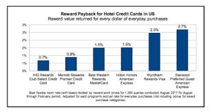Wyndham Rewards Tops List For Loyalty Program Reimbursement