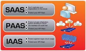 Iaas Vs Paas Saas Paas And Iaas A Security Checklist For Cloud Models Cso Online