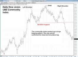 Commodity Index Chart Gold Outperforms Broader Commodity Markets Kitco Commentary