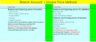 Invoice Price Invoice Price Method Branch Accounting Accounting Education