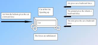 balloon car project force arrow diagrams free wiring diagrams weebly at Free Vehicle Diagrams