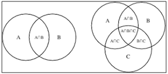 Venn Diagram Of Sets Union And Intersection Venn Diagrams Application On Sets Operations Videos