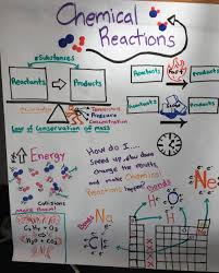 Mass Anchor Chart Hs Ps1 4 Anchor Charts The Wonder Of Science